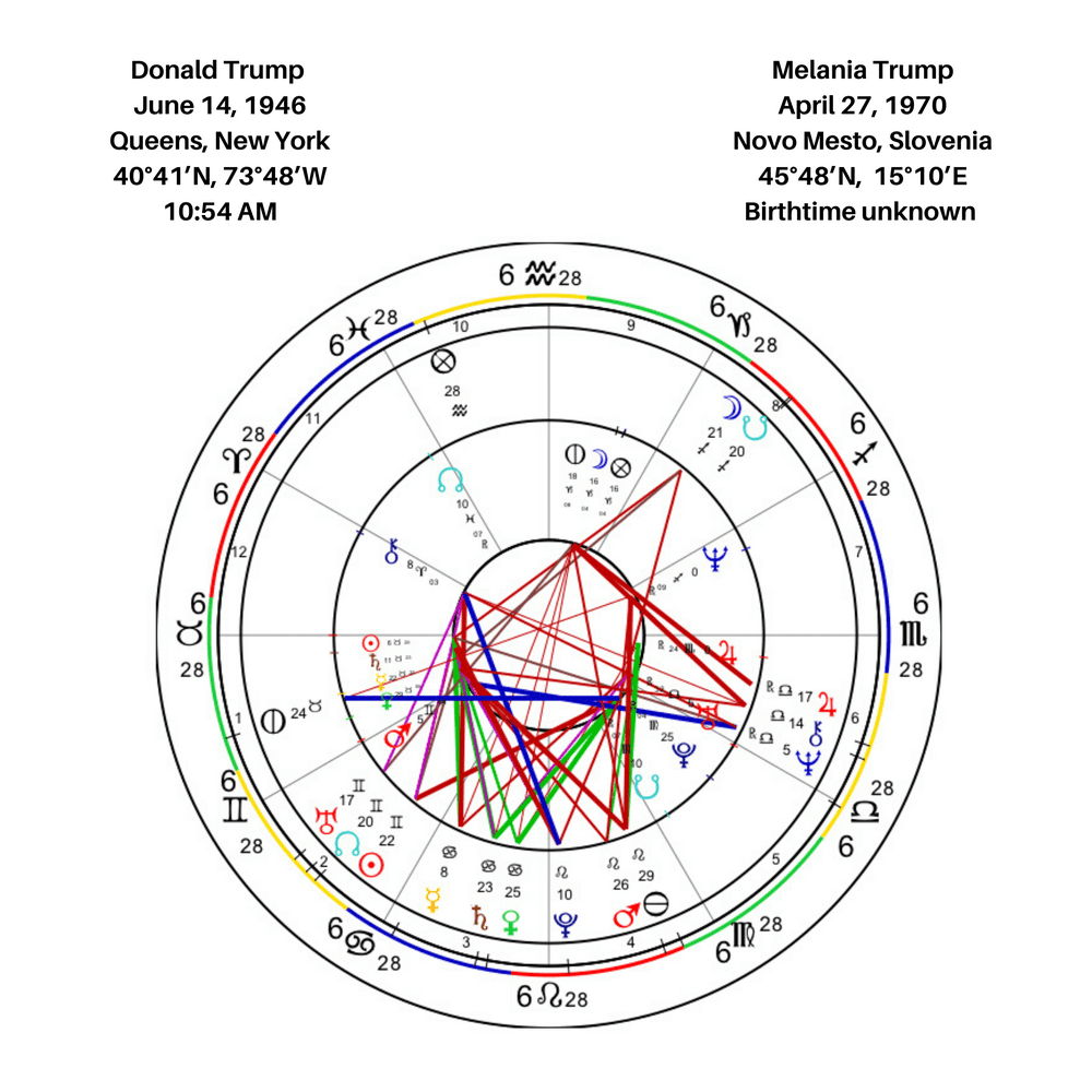 Donald And Melania Trump Synastry Chart