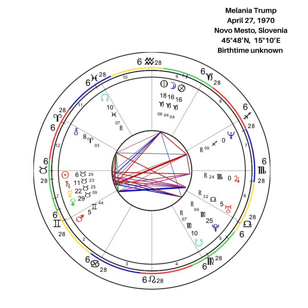 Melania Trump Birth Chart
