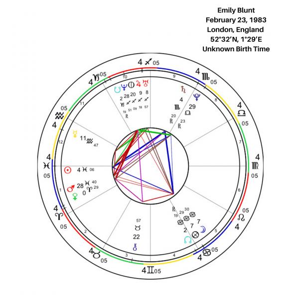 Emily Blunt Birth Chart