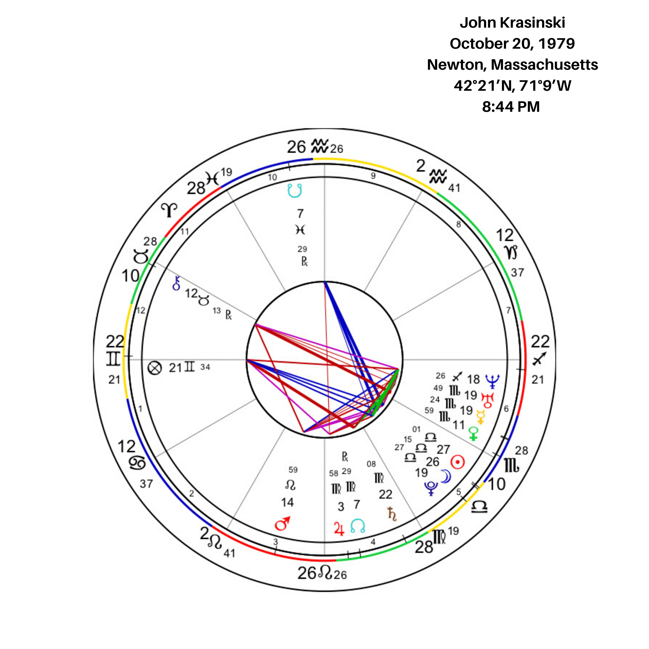 John Krasinski Birth Chart