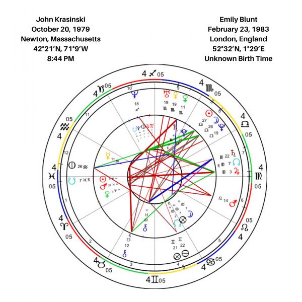 John Krasinski And Emily Blunt Synastry Chart