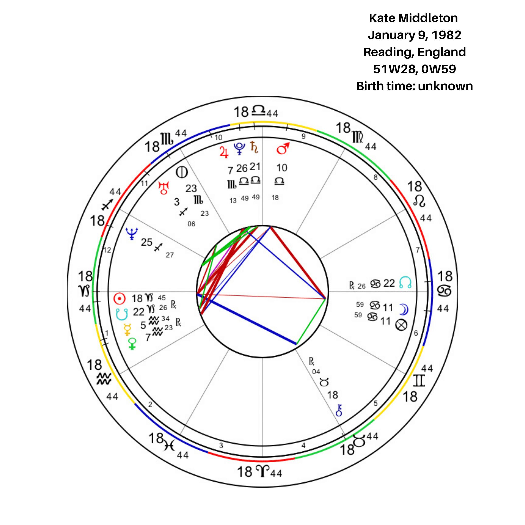 Kate Middleton Birth Chart