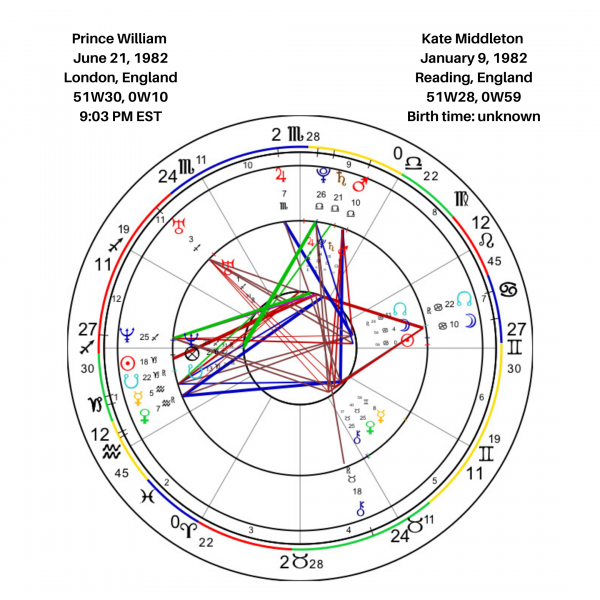 Prince William and Kate Middleton Synastry
