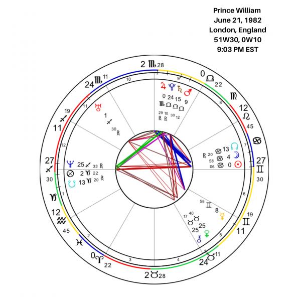 Prince WIlliam Birth Chart