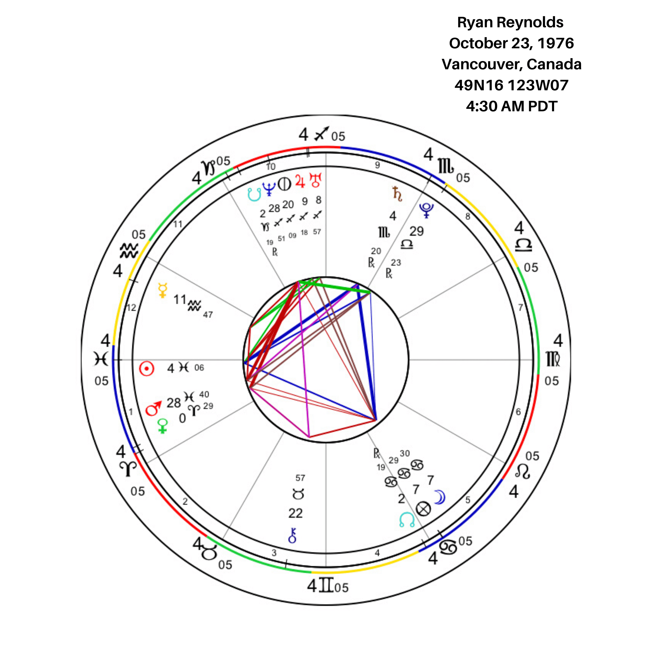 Ryan Reynolds Birth Chart Image