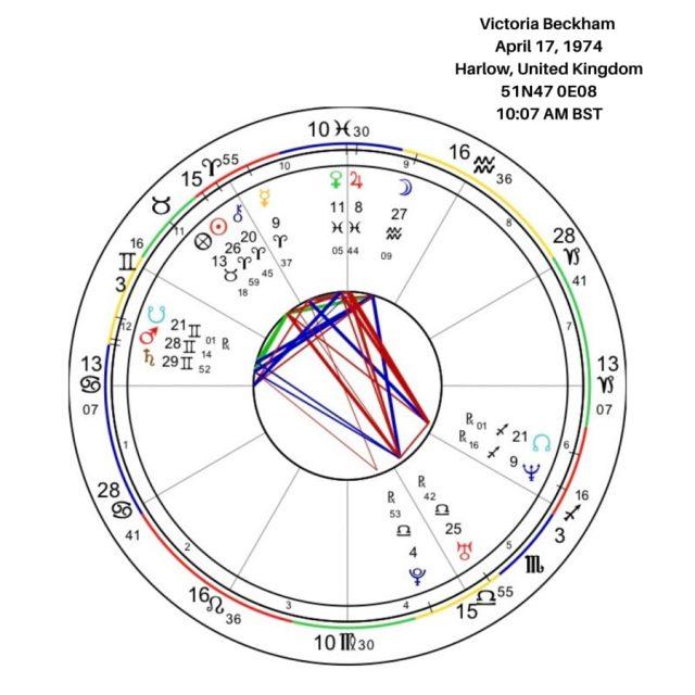 Victoria Beckham Birth Chart