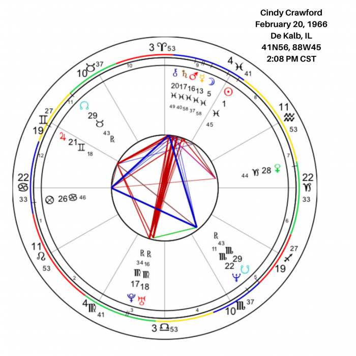 CIndy Crawford's Birth Chart Image