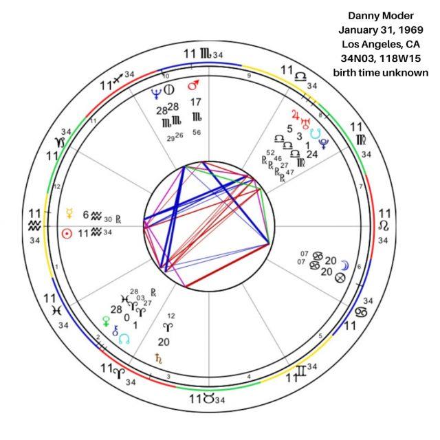 Danny Moder's Birth Chart