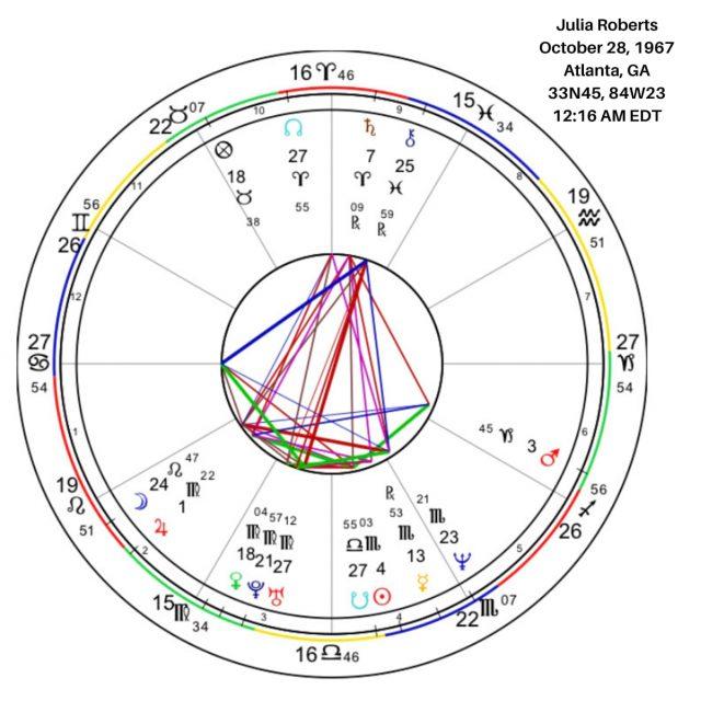 Julia Roberts's Birth Chart