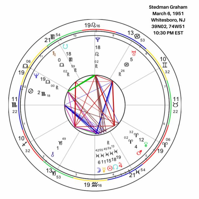 Stedman Graham Birth Chart
