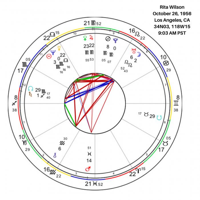 Rita Wilson Birth Chart Image
