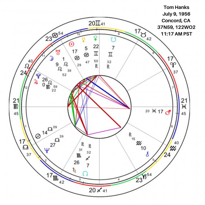 Tom Hanks's Birth Chart Image