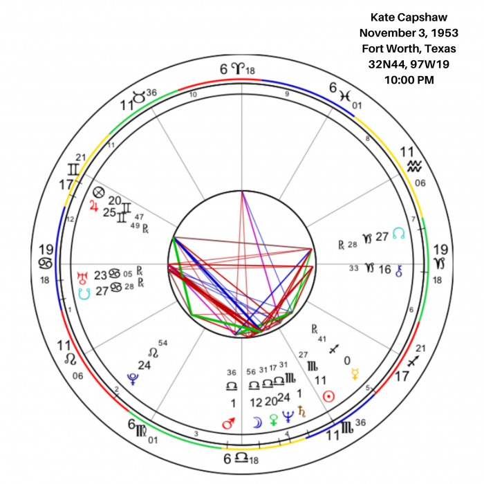 Overview of Kate Capshaw's Birth Chart