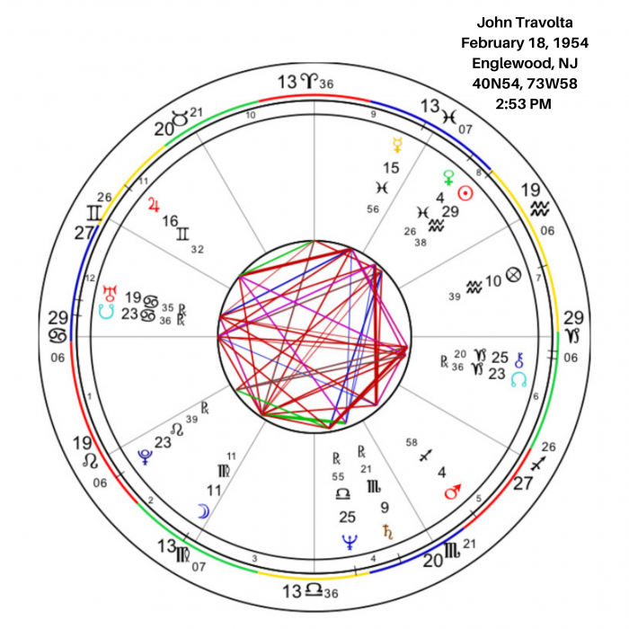 John Travolta Birth Chart Overview