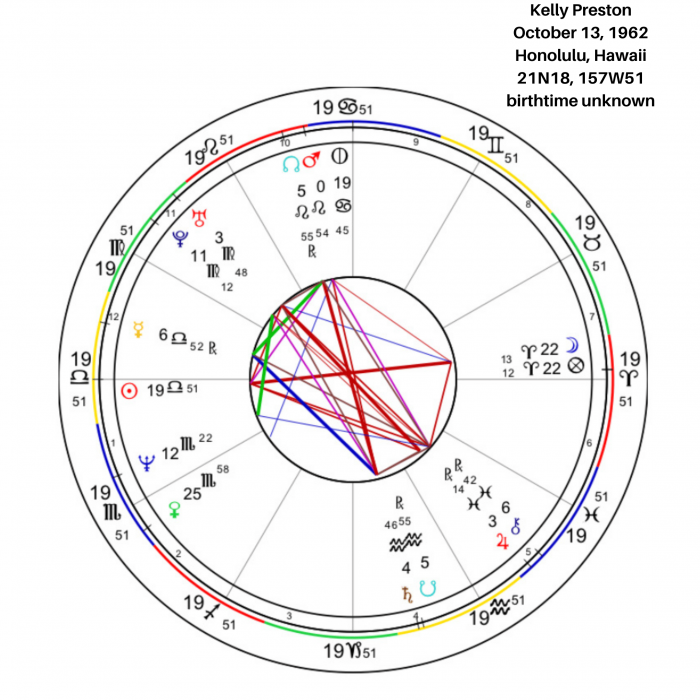 Kelly Preston Birth Chart Overview