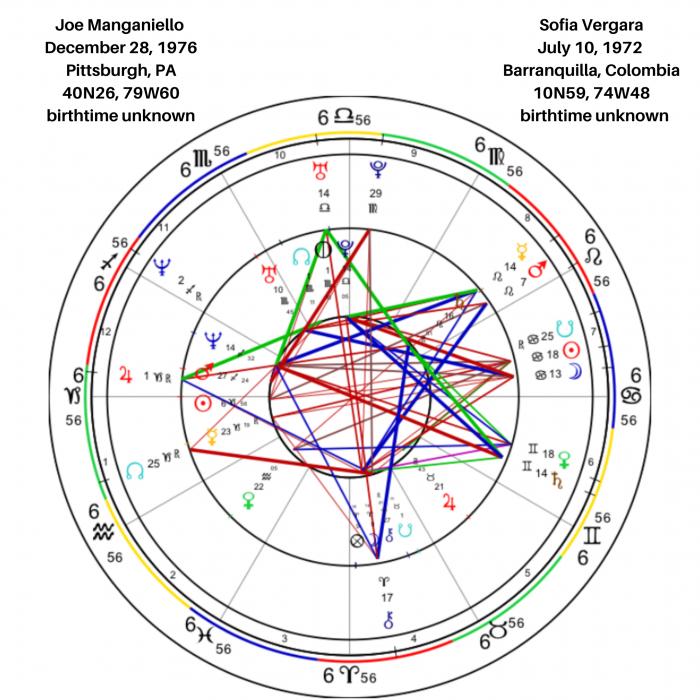 Sofia Vergara and Joe Manganiello Birth Chart