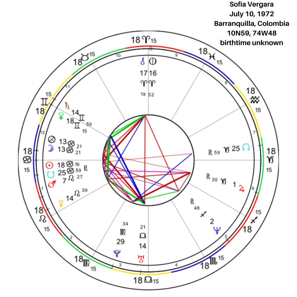 Sofia Vergara Birth Chart