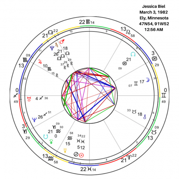 Overview of Jessica Biel's Birth Chart