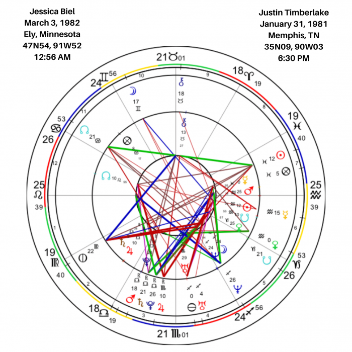 Overview of Justin Timberlake and Jessica Biel's Synastry