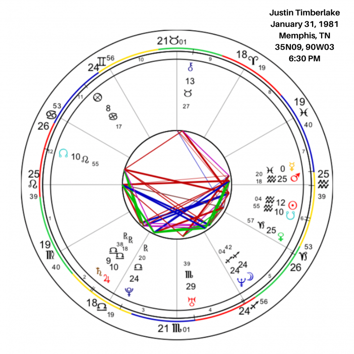Overview of Justin Timberlake's Birth Chart