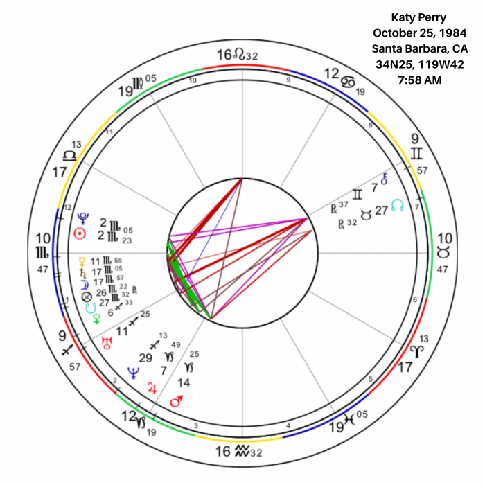 Overview of Katy Perry's Birth Chart