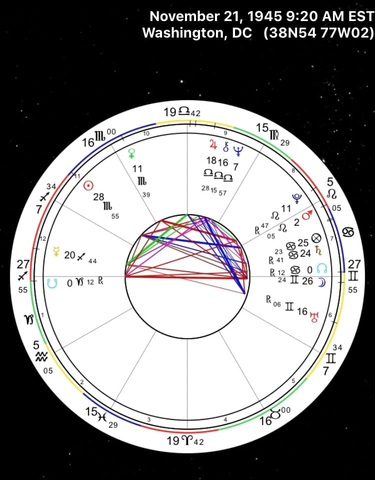 Overview of Goldie Hawn's Birth Chart