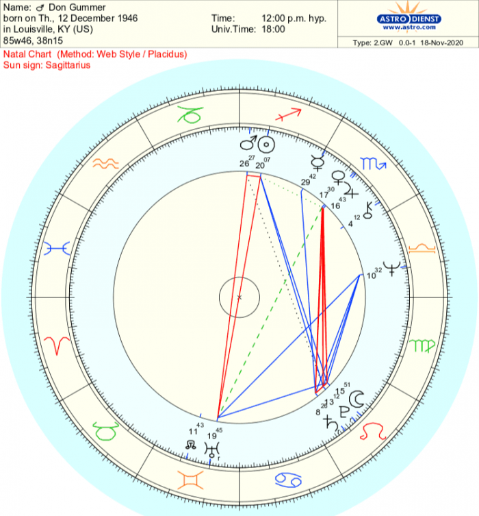 Overview of Don Gummer's Birth Chart