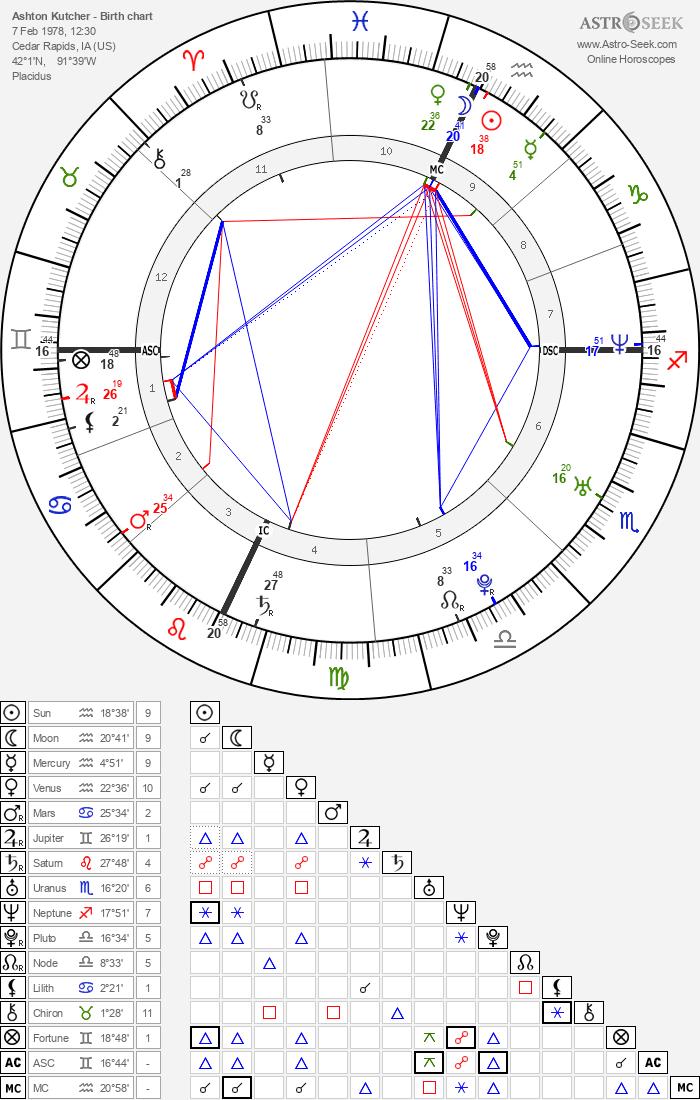 Overview of Ashton Kutcher's Birth Chart
