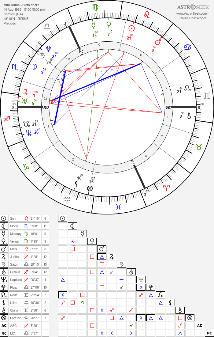 Overview of Mila Kunis's Birth Chart
