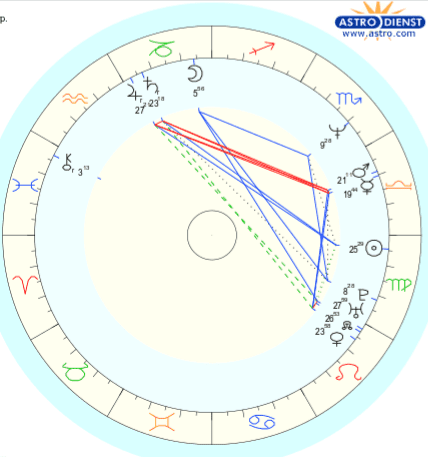 Overview of Jada Pinkett Smith's Birth Chart
