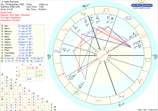 Overview of Keith Richards' Birth Chart