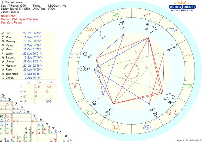 Overview of Patti Hansen's Birth Chart