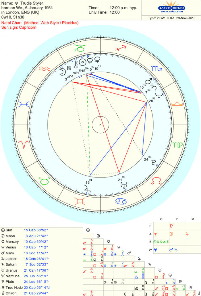 Overview of Trudie Styler's Birth Chart