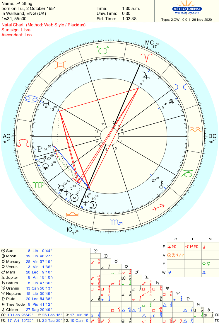 Overview of Sting's Birth Chart