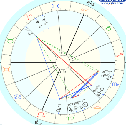 Overview of Will Smith's Chart