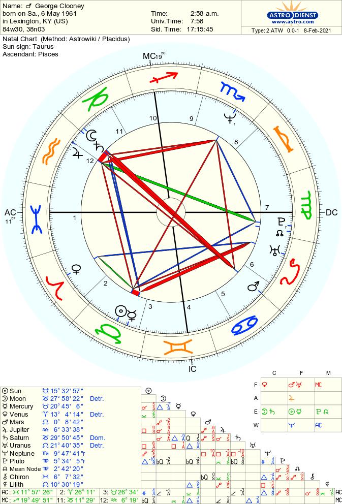 George Clooney's Birth Chart Image