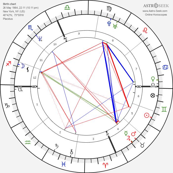 Lenny Kravitz Birth Chart Image