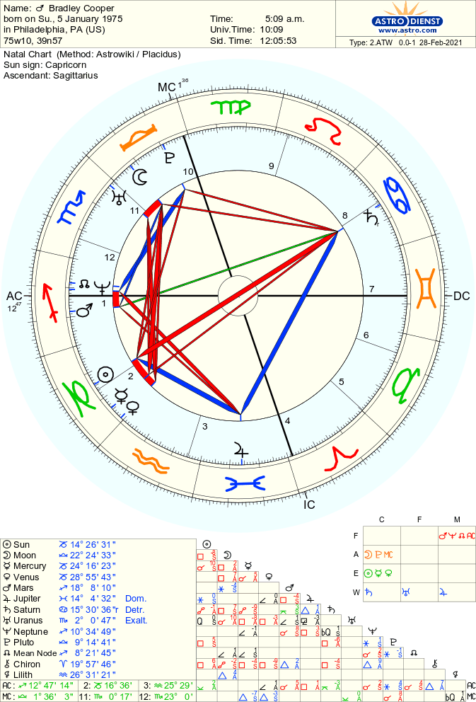 Bradley Cooper's Birth Chart