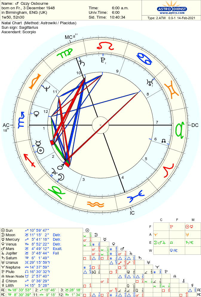 Overview of Ozzy Osbourne's Birth Chart