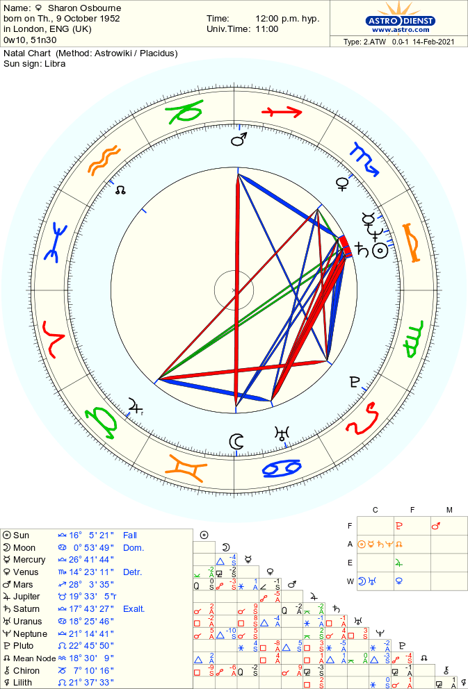 Overview of Sharon Osbourne's Birth Chart