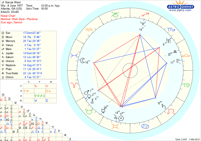 Overview of Kanye West's Birth Chart