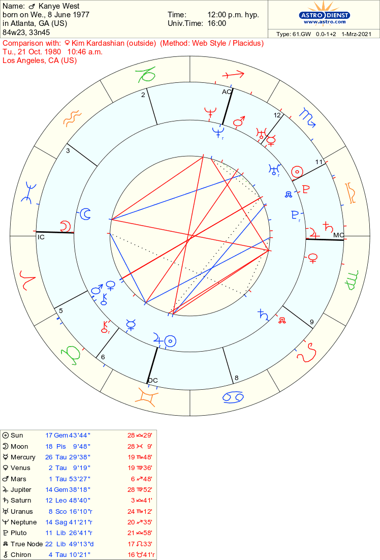 Overview of Kimye's Synastry
