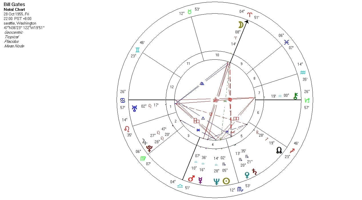 Overview Of Bill Gates Natal chart